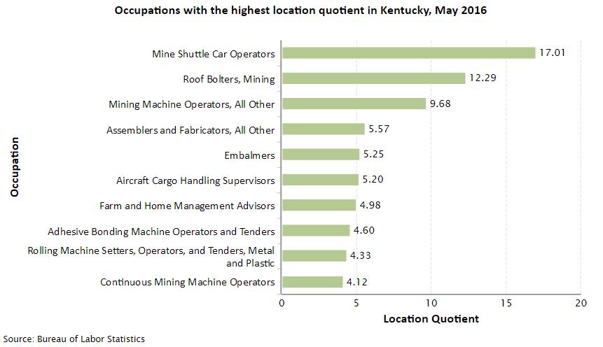 Kentucky Job Opportunities