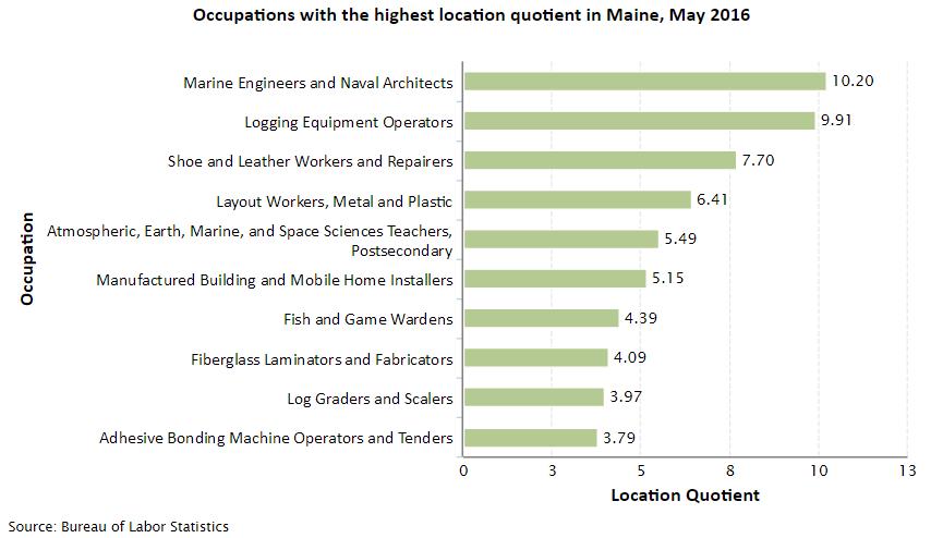 Maine Job Opportunities