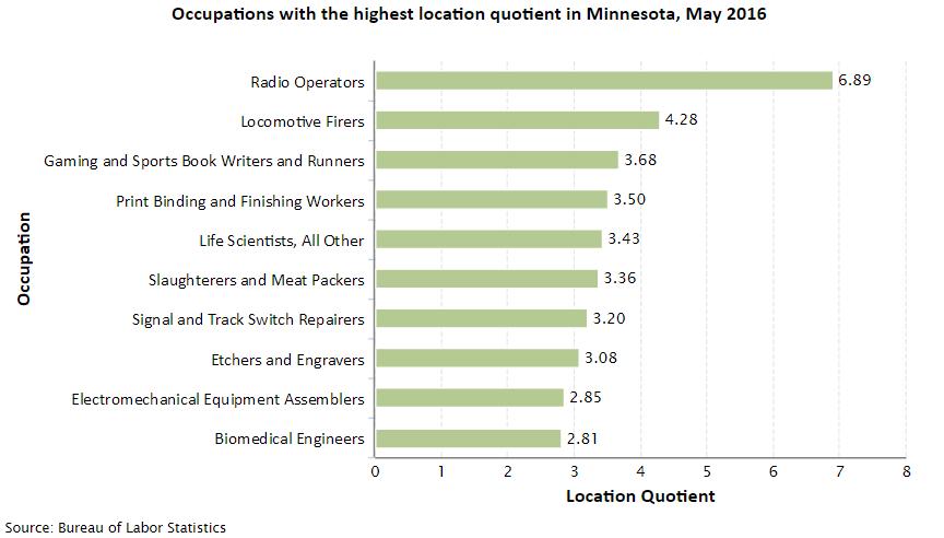 Minnesota Job Opportunities