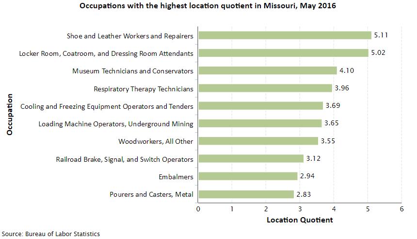 Missouri Job Opportunities