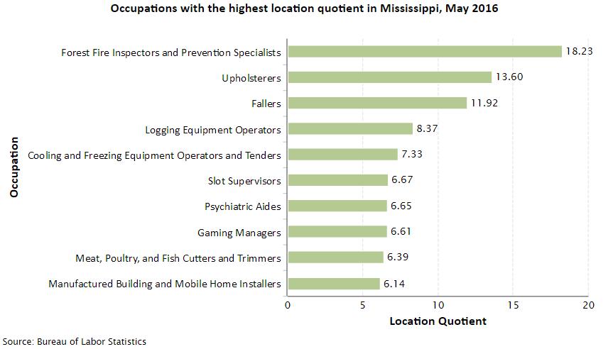 Mississippi Job Opportunities