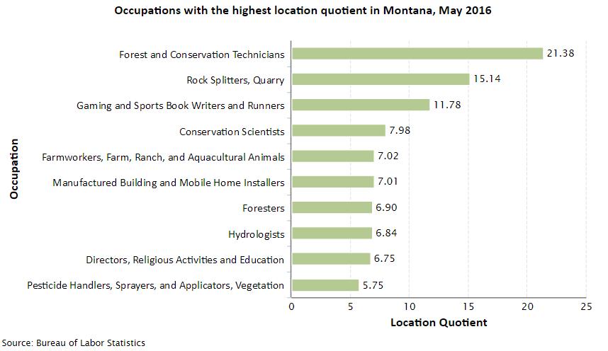 Montana Job Opportunities