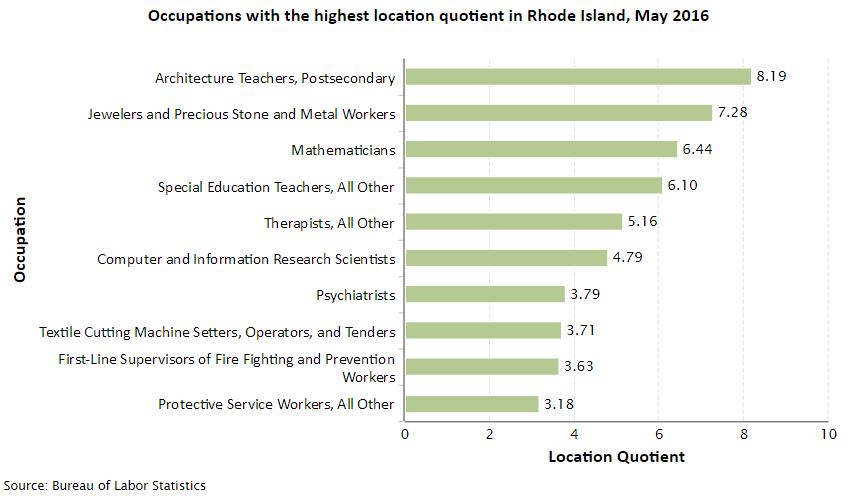 Rhode Island Job Opportunities