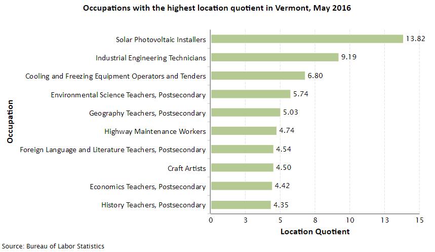 Vermont Job Opportunities