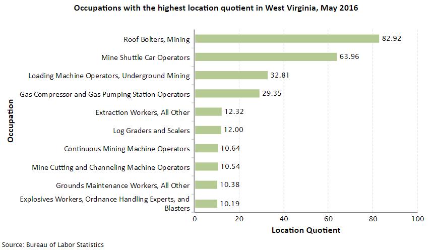 West Virginia Job Opportunities
